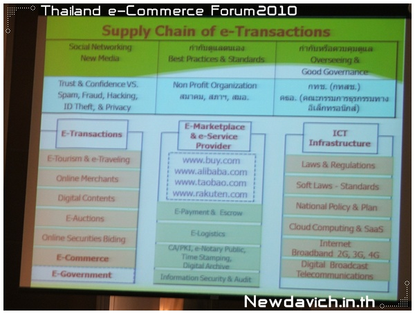 Supply chain of e-Transactions